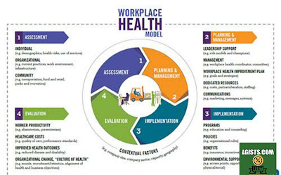 Healthy employees workout plan