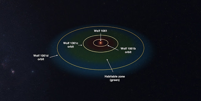 Diagram illustrating the orbits of the newly discovered planets of Wolf 1061 in relation to its habitable zone (HZ). (UNSW created with Universe Sandbox 2)
