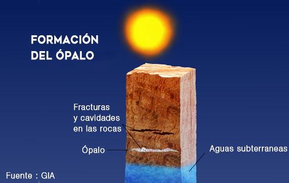 formacion del opalo GIA | foro de minerales