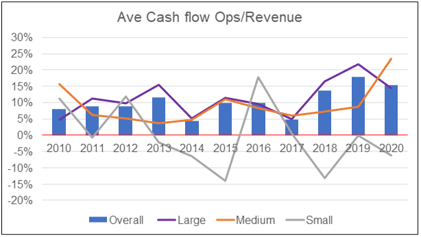 Average cash flow from ops/Revenue