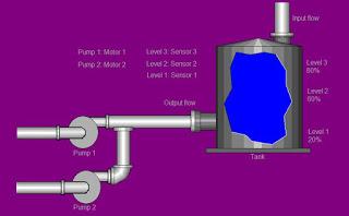 Έλεγχος στάθμης δεξαμενής με PLC zelio logic