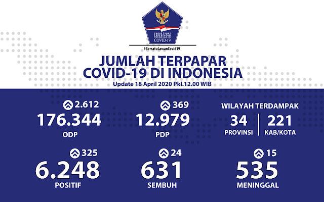Kabar Baik : Pasien Sembuh COVID-19 Terus Bertambah Jadi 631, Jakarta Paling Banyak
