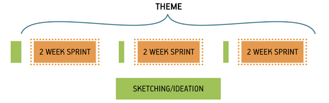 Timing and scope of design sprints