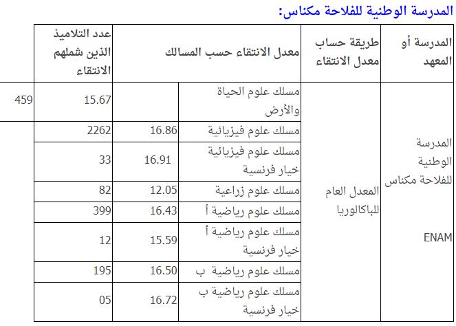 معدلات الانتقاء لولوج مختلف المدارس والكليات في صفحة واحدة