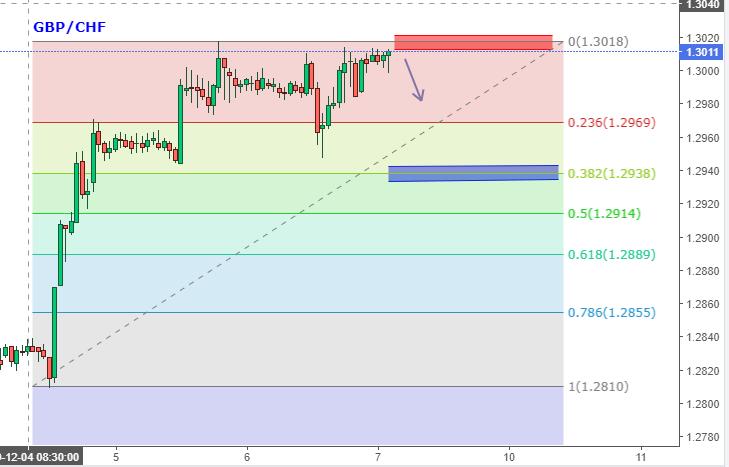 GBP/CHF Hourly Chart
