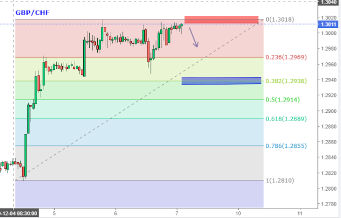 Weekly Sure Shot Trading Pair GBP/CHF for 9th - 13th Dec