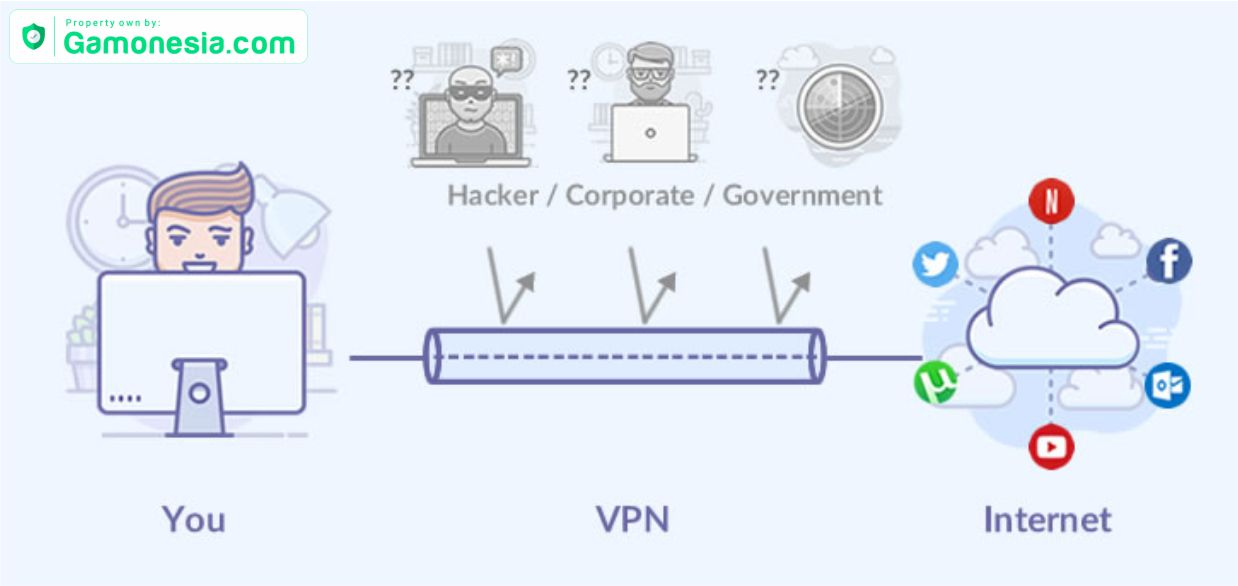 cara kerja vpn how does vpn work