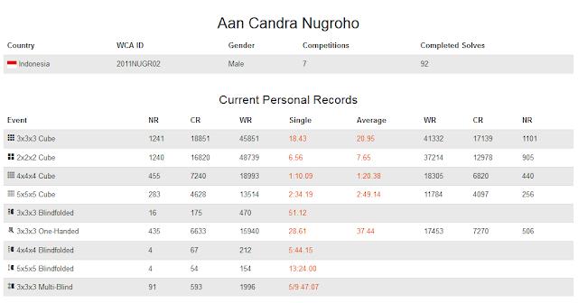 Profile akun WCA dari Aan Candra Nugroho yang merupakan peringkat keempat nasional dalam menyelesaikan rubik 4x4 dengan mata tertutup.