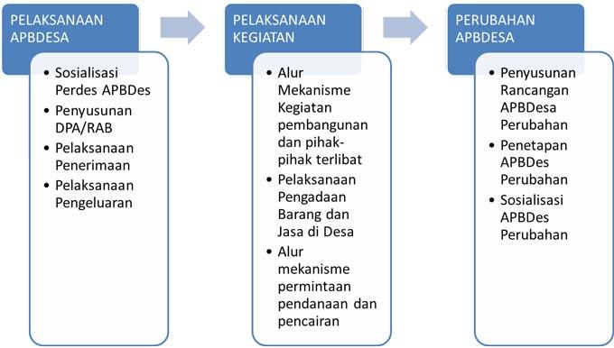alur-tahapan-pelaksanaan-keuangan-desa