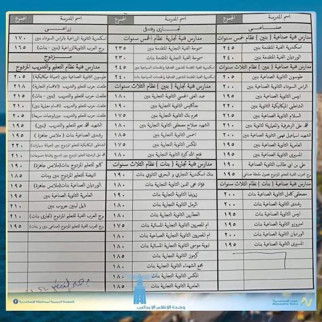 نتيجة الشهادة الاعتنسيق محافظة الاسكندريةدادية محافظة بور سعيد