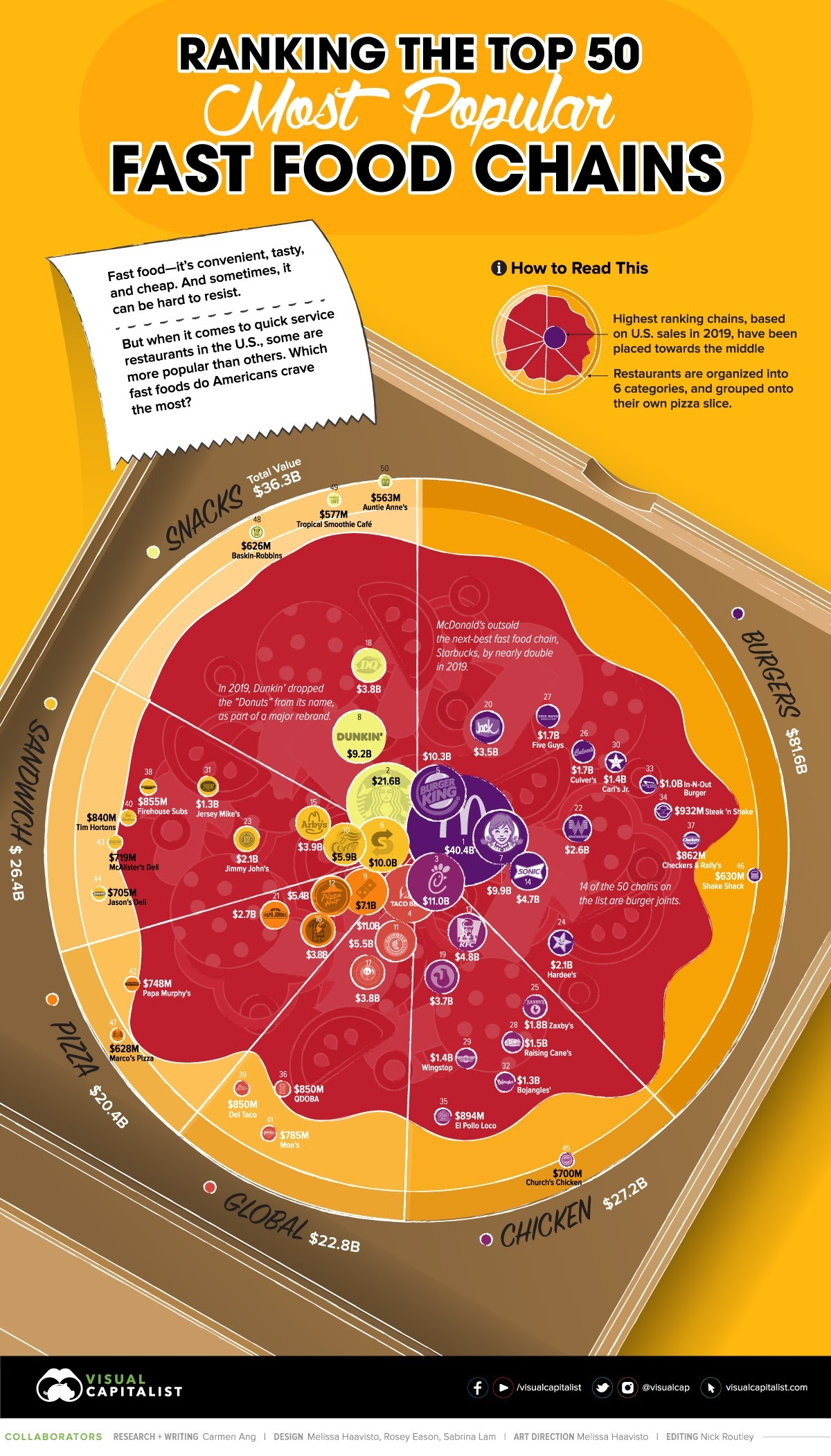 ranked-the-50-most-popular-fast-food-chains-in-america-infographic