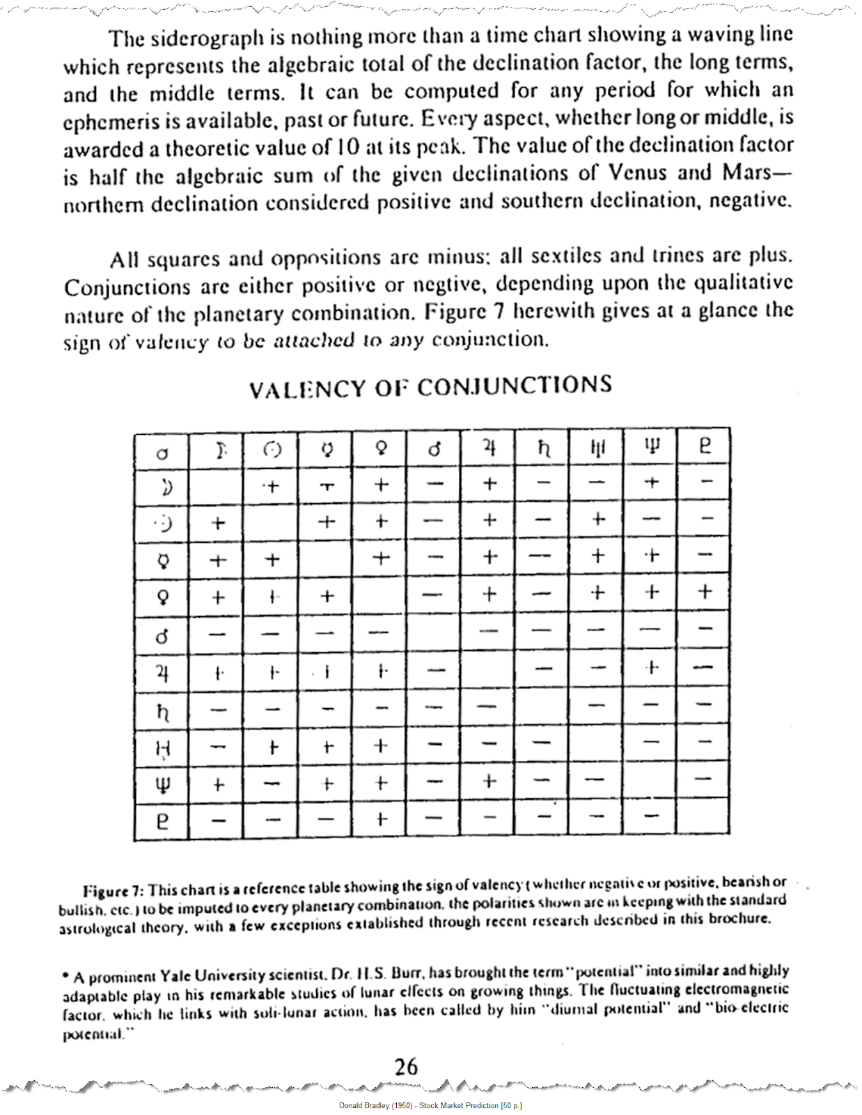 NEGATIVE POLARITY IN ASTROLOGY WHAT DOES CONJUNCTION