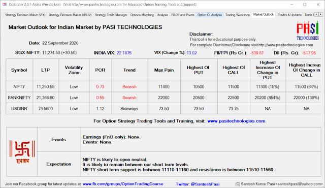 Indian Market Outlook: September 22, 2020