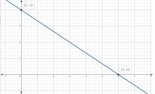 Cara Membuat Garis Pada Bidang Cartesius Dari Persamaan Garis Lurus