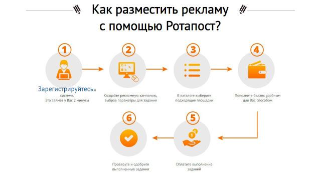 Биржа ссылок Rotapost. Руководство по закупке ссылок