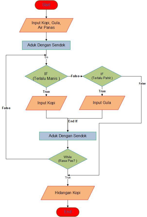 Contoh Algoritma Membuat Kopi Lengkap Dengan Pseudocode Dan Flowchart Pembuatan Kopi Anak It