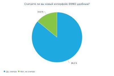 *86% пользователей оценили удобство интерфейса