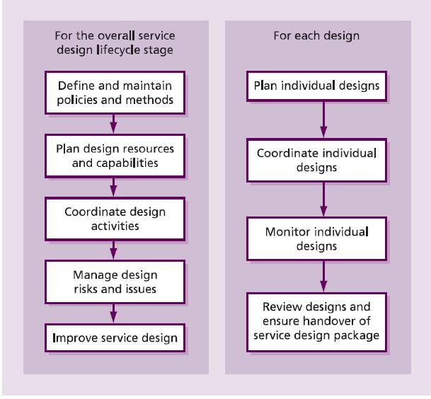 Categorias das Atividades da Coordenação do Desenho: A)Atividades para o desenho da cada serviço individual e B) Aquelas atividades que são realizadas para o estágio de desenho de serviços de TI.