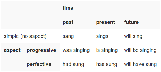 Tenses- Simple Present Tense