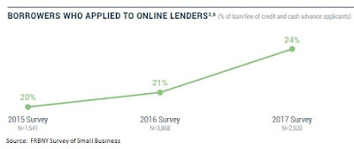 Banks Respond as Online Lenders Capture One in Four Small Business Loans