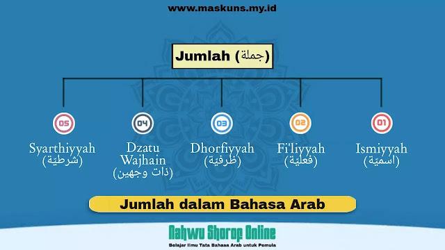 Jumlah dalam bahasa Arab