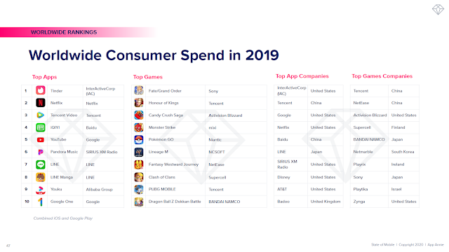 Worldwide Consumer Spend in 2019
