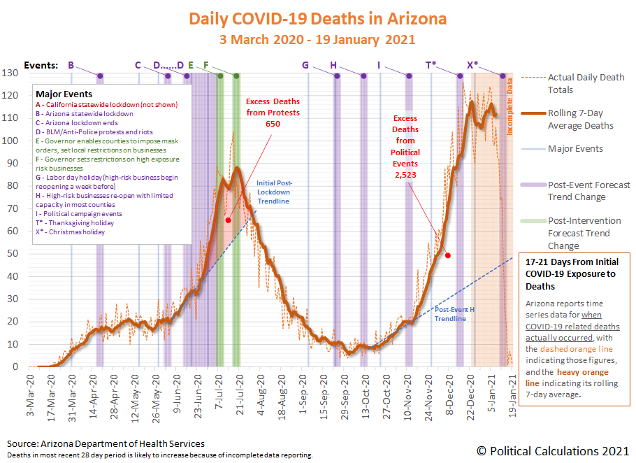 Arizona COVID-19 Deaths by Death Certificate Date, 3 March 2020 - 19 January 2021