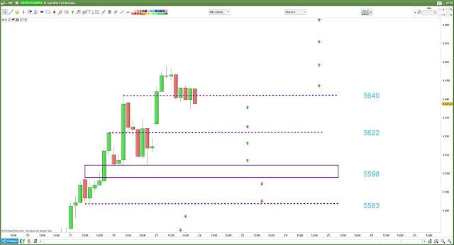 Plan de trade [21/05/18] bilan #cac40 $cac