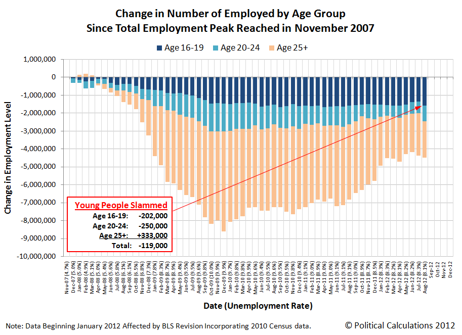 Change in Number of Employed by Age Group Since Total Employment Peak Reached in November 2007, through August 2012