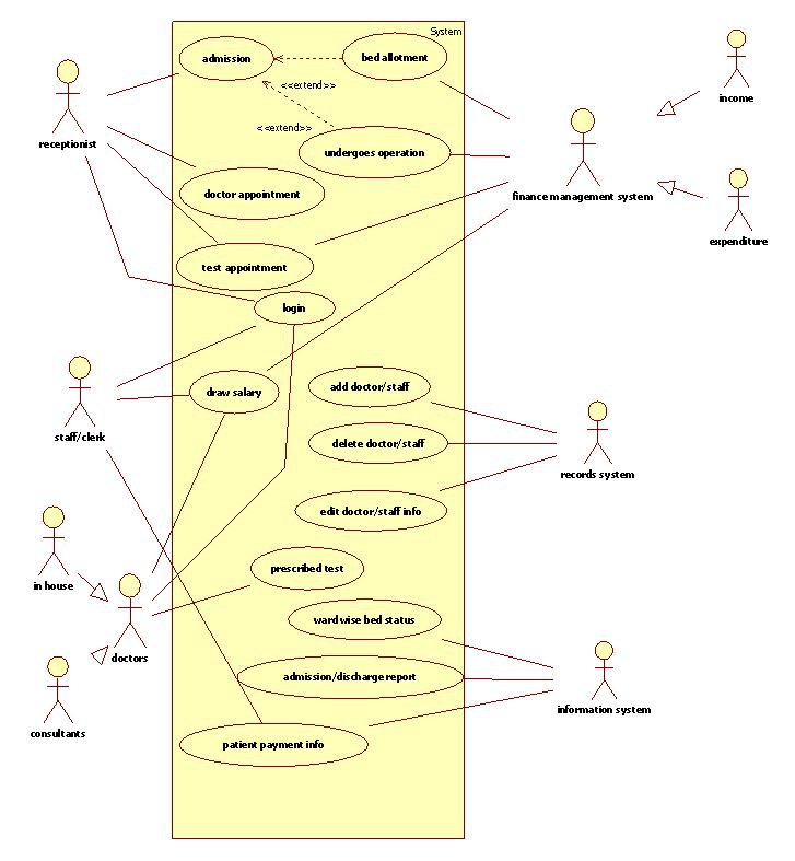 patient management system diagram how to draw dot diagrams uml for hospital it kaka use case