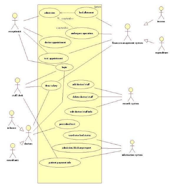 Uml Diagrams For Hospital Management It Kaka