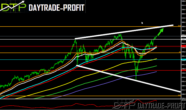 SP 500 price analysis