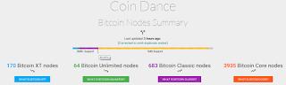 total bitcoin nodes - clients Bitcoins