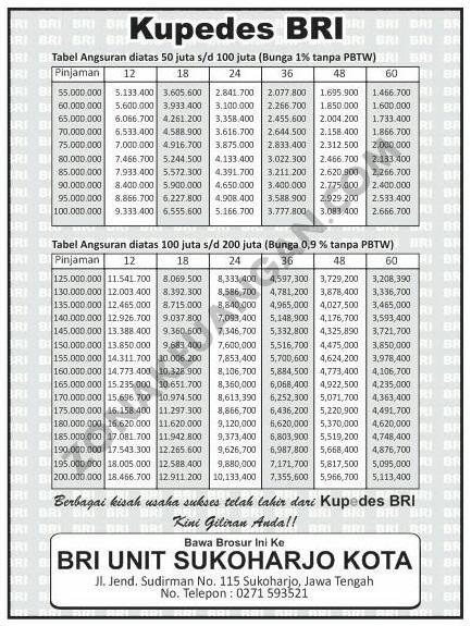Kupedes BRI merupakan salah satu produk pinjaman dari Bank Rakyat Indonesia yang dapat di Tabel Angsuran Kupedes BRI 2020