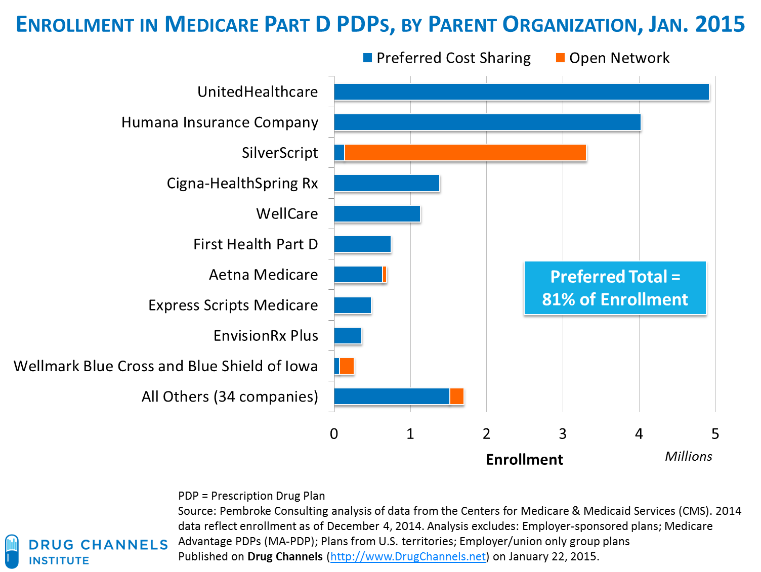 The Second Chart Below Contains Our Exclusive Summary Of 10 Largest Medicare Part D Pdps With Preferred Pharmacy Networks These Plans Account For