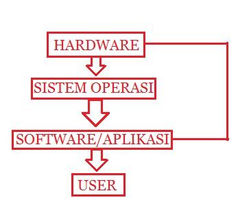 Mengenal Sistem Operasi Komputer dan Mobile Serta Jenis-Jenisnya