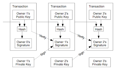 Diagram of Bitcoin transactions from the article published by Satoshi Nakamoto