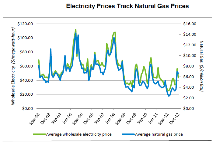 Tennessee Natural Gas Prices
