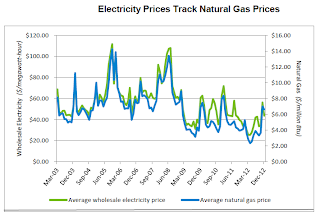 Graph of wholesale electricity and natural gas prices from ISO-NE