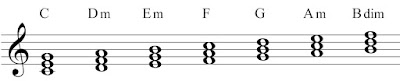 The chords in the key of C-Major