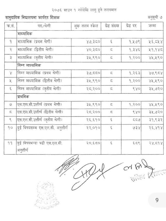 सामुदायिक विद्यालयमा कार्यरत शिक्षक को तलबमान (Salary Scale of Teachers in Community Schools of Nepal )