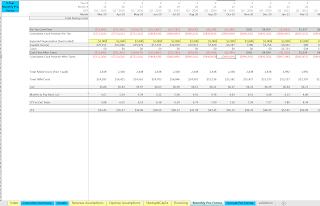 freemium monthly KPIs