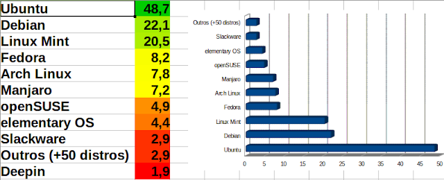 Distros Linux mais utilizadas entre os leitores em 2016