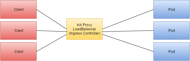 Load Balancing Kubernetes Services and Enabling Session affinity