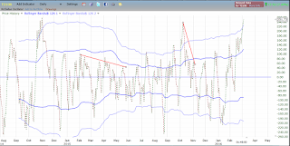 McClellan Oscillator Overbought But Without Bearish Divergence