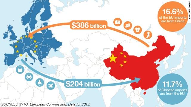https://1.bp.blogspot.com/-DeN1fyZvTcE/XX0EtHdGyDI/AAAAAAAAE4Y/pyS48eqzKckZ4Ag_kqVTa3vLR2QMxqXIACLcBGAsYHQ/s1600/eu-china-trade-infographics-story-top.jpg