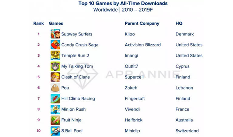 top-10-game-by-all-time-downloaded