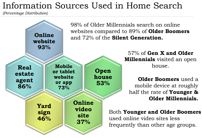 Information sources for home search