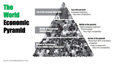 The World Economic Pyramid