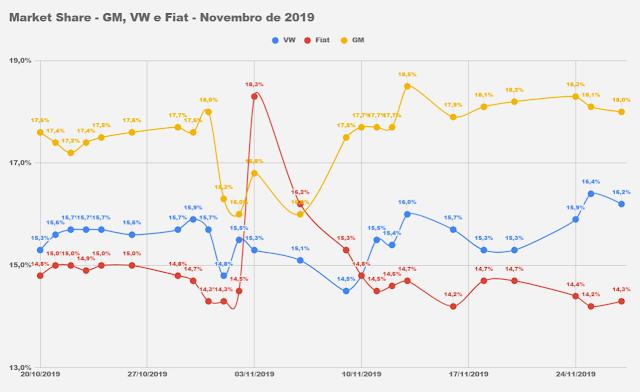 Renault supera Ford e chega ao top 4 em novembro